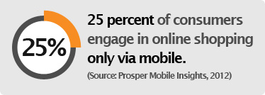 25% of consumers engage in eCommerce only on mobile.