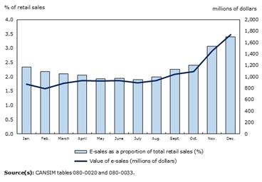 StatsCan eCommerce Chart